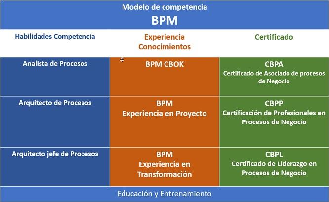 ABPMP-Bolivia-Certi20